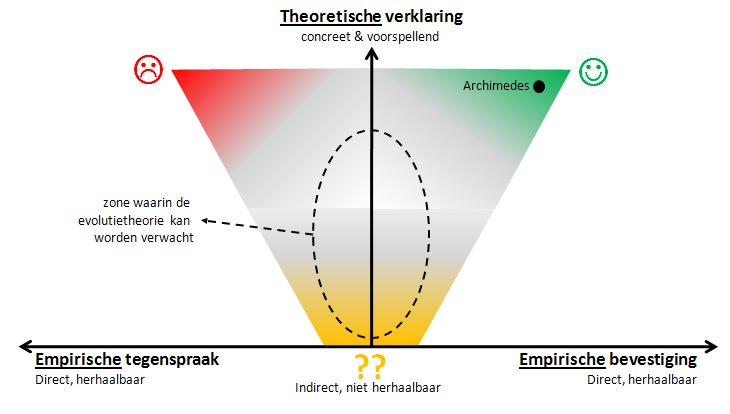 raamwerk evaluatie theorie